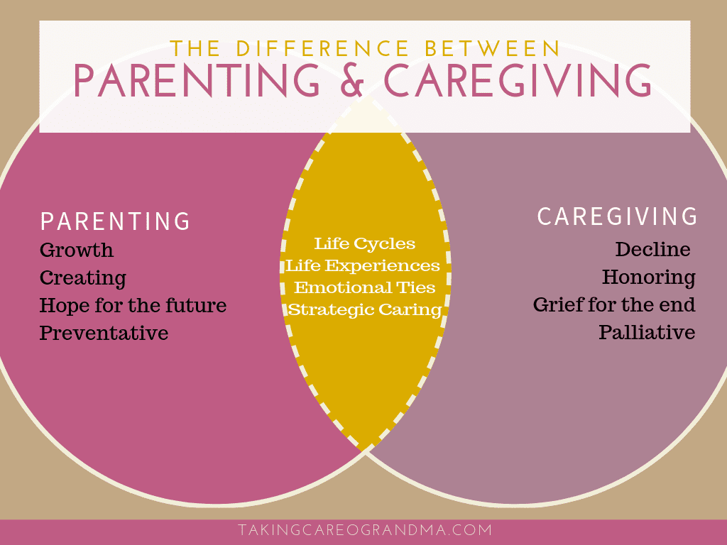 The Difference between Parenting and Caregiving (Caregiven Collabo)