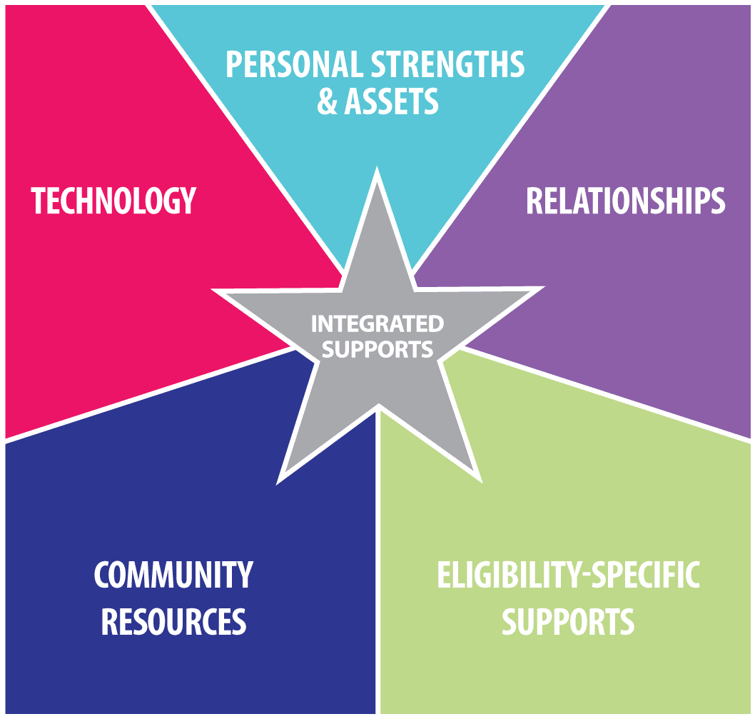 My CCC Webinar: Reach for the Star: Integrating Supports for Caregiving